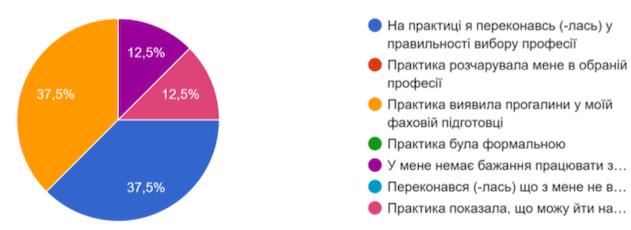 Результати анкетування  серед здобувачів вищої освіти  першого «бакалаврського» рівня, які пройшли практику